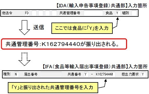 輸入申告における関連省庁システムとのリンク付け(1) | NACCS掲示板